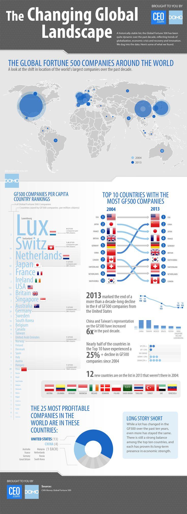 Changing Global Landscape - Fortune Global 500