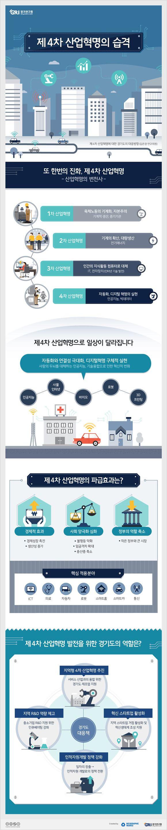 [infographic]'제4차 산업혁명의 습격'에 대한 인포그래픽