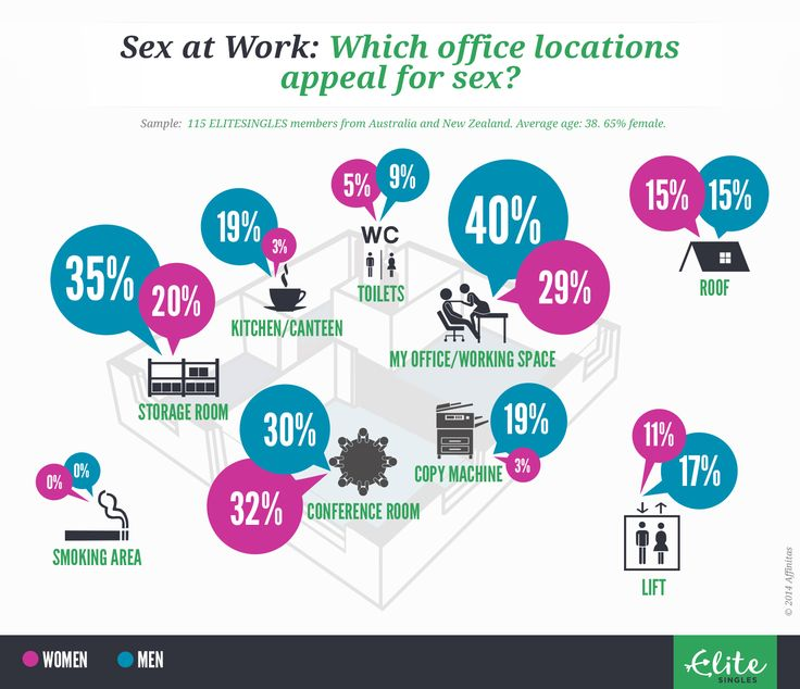 Infographic: Sex at Work: Which office locations appeal for sex?