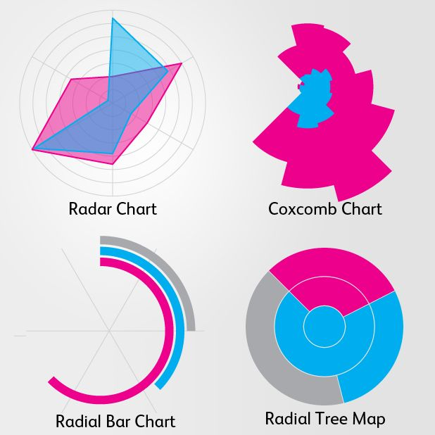 Radial Charts - Interesting article on why they are beautiful, but perhaps not best at representing data.