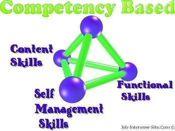 Examples of Competency Based Interview Questions, List of Competencies/Skills