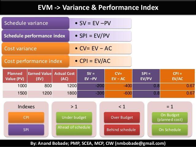 PMP Key Exam Concepts - Formulas