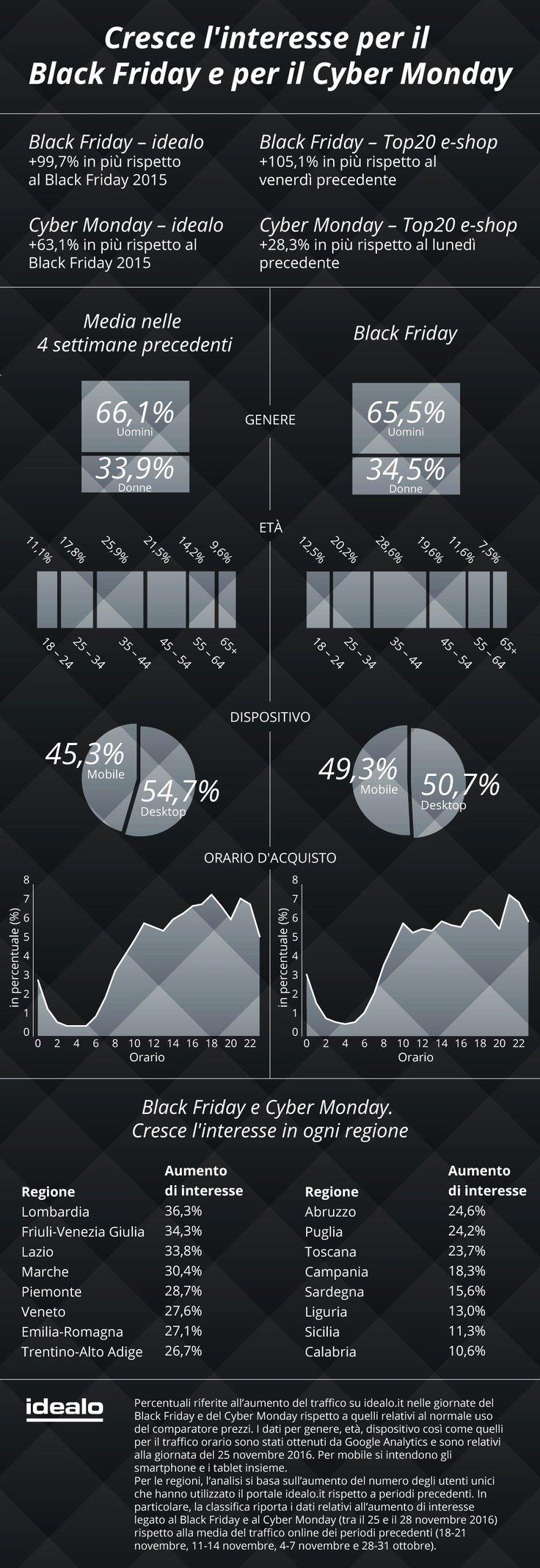 Infografica idealo Black Friday Cyber Monday in Italia
