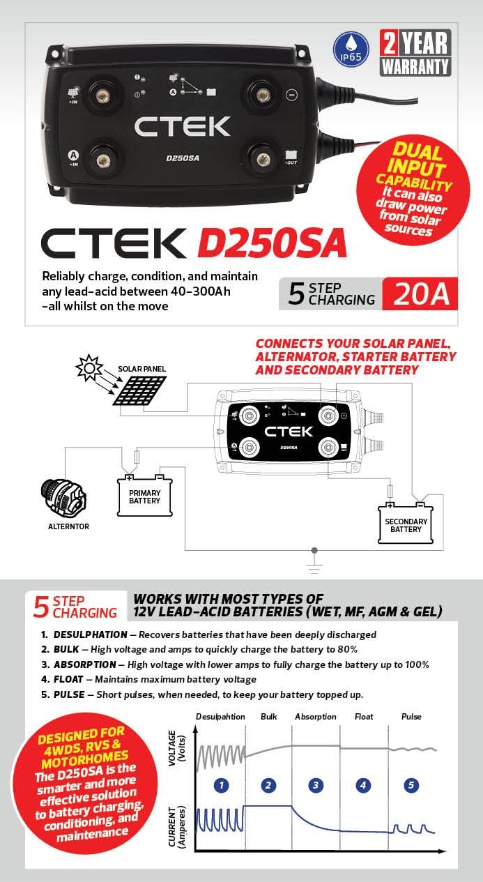 hight resolution of ctek d250sa dc dc 20a dual battery system solar controller 4wd outdoor products australia