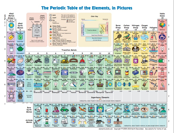 Pin by annett g on div pinterest for P table with charges