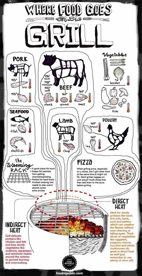BBQ Basics: Where to put things on your grill!
