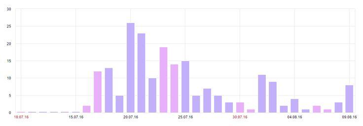 Реклама блога копирайтера на биржах контента — насколько это эффективно? Я провел небольшое исследование с целью выяснить это.