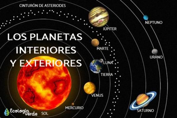 Planetas Interiores Y Exteriores Del Sistema Solar Características Y Diferencias Imagenes Del Sistema Solar Sistema Solar Planetas