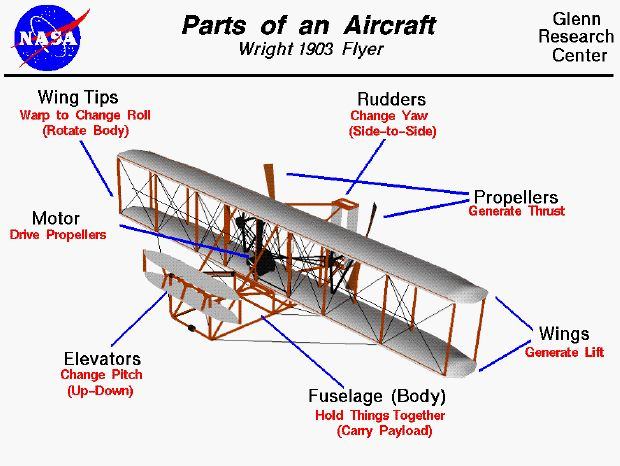 wright brothers plane pictures | ... Wright 1903 aircraft showing the parts and functions of the aircraft