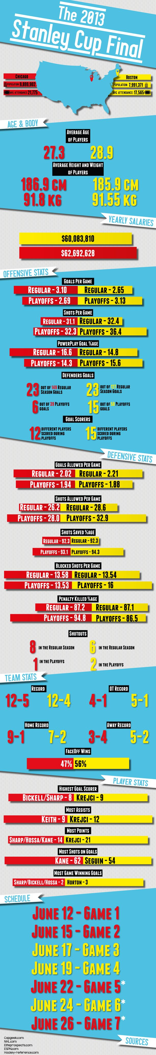 Breakdown of the 2013 Stanley Cup final match up. [INFOGRAPHIC]