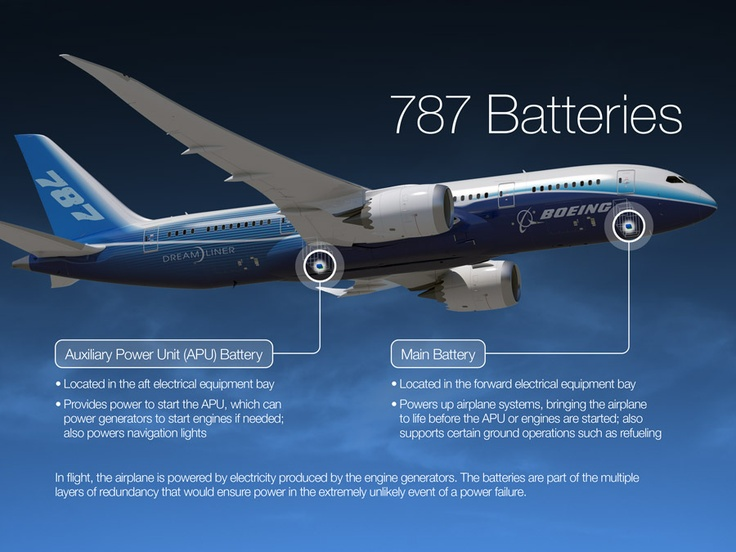 Boeing 787: The 787 Dreamliner has two primary rechargeable batteries – the main and auxiliary power unit (APU). While identical part numbers, they serve separate purposes.