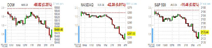 Среда: итоги дня на основных фондовых площадках США http://krok-forex.ru/news/?adv_id=8741 Анализ фондового рынка, 24 августа: Основные фондовые индексы США упали в среду, в то время как рынок ожидал начала ежегодного симпозиума Федеральной резервной системы в Джексон-Хоуле, который пройдет 25-27 августа. Выступление главы ФРС Джанет Йеллен запланировано на пятницу, 26 августа, и эксперты ждут от нее сигналов о том, какой будет политика Центробанка в ближайшее время.Неопределенность…