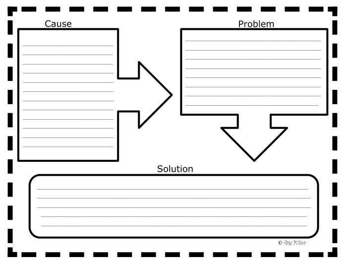 Problems and Solutions Anchor Chart and Free Graphic Organizers