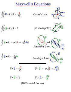 Maxwell's electo-magnetics equation set    CSS- MATH   Physics