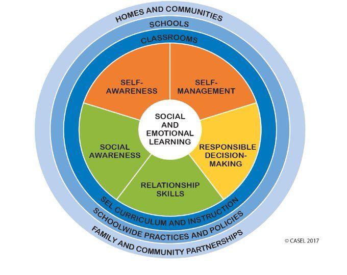 Edutopia On Twitter Social Emotional Development Social Emotional Learning Social Emotional