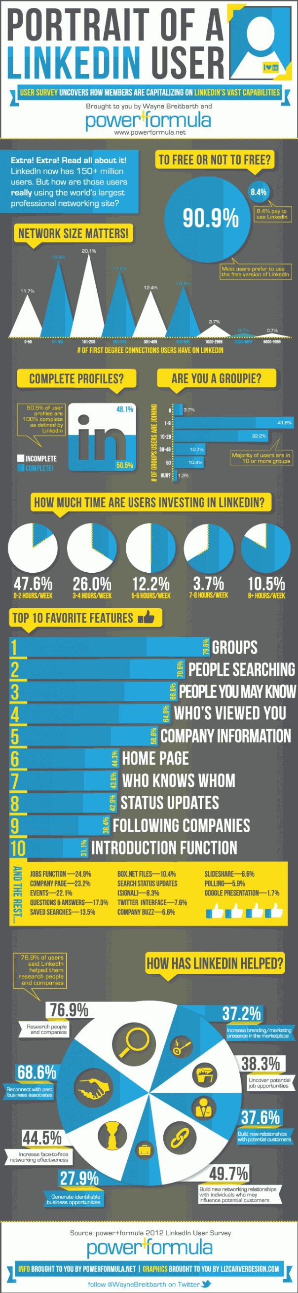 [How people are using LinkedIn]  There are more than 150 million members on LinkedIn, and according to a recent survey, more than 90 percent of LinkedIn members have free accounts.