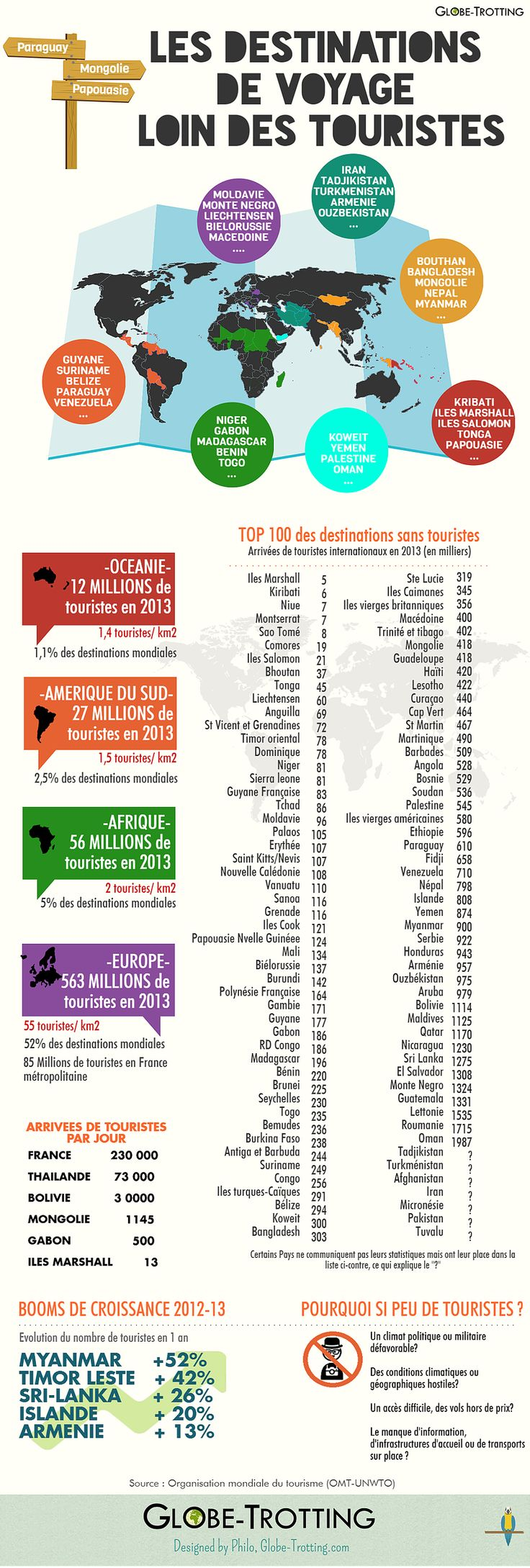 Où partir pour éviter les foules de touristes ?Quels sont les pays qui reçoivent le moins de visiteurs chaque année ?Tandis que la France accueille plus