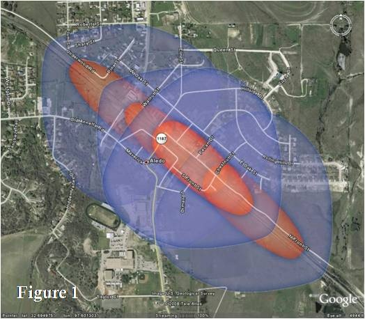 Illustration of train horn sounding 1/4 mile from crossing.   blue is > 80dB, red is > 90 dB