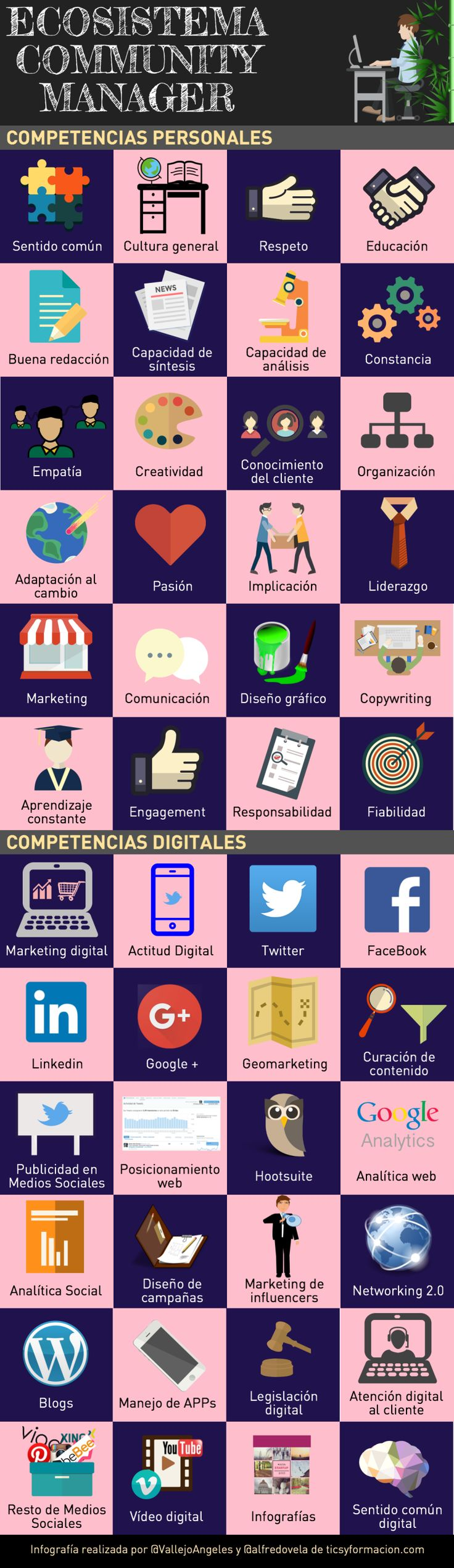 Ecosistema del Community Manager #infografia #infographic #socialmedia