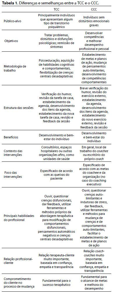 Terapia cognitivo-comportamental e coaching cognitivo-comportamental: como as duas práticas se integram e se diferenciam