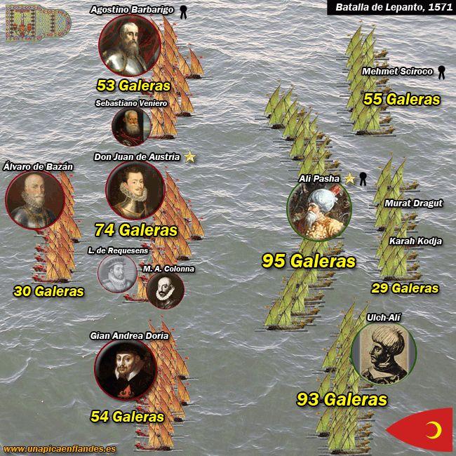 1571 d.C - Batalla de Lepanto - Se enfrentaron la armada del Imperio otomano contra la de una coalición cristiana, llamada Liga Santa, formada por el Reino de España, los Estados Pontificios, la República de Venecia, la Orden de Malta, la República de Génova y el Ducado de Saboya. Se frenó así el expansionismo turco por el Mediterráneo occidental.
