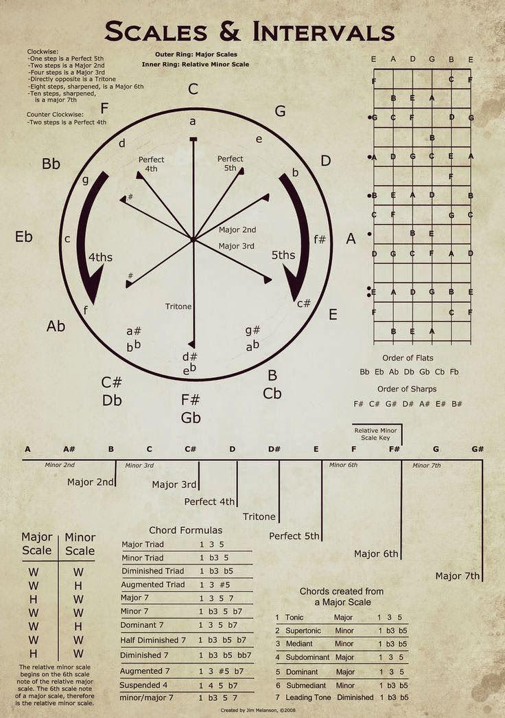 Clases de Guitarra : Pablo Bartolomeo: Estructuras de Acordes y Escalas