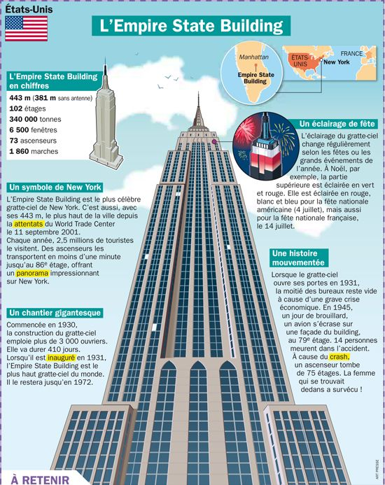 Fiche exposés : L'empire State Building de New-York  - USA