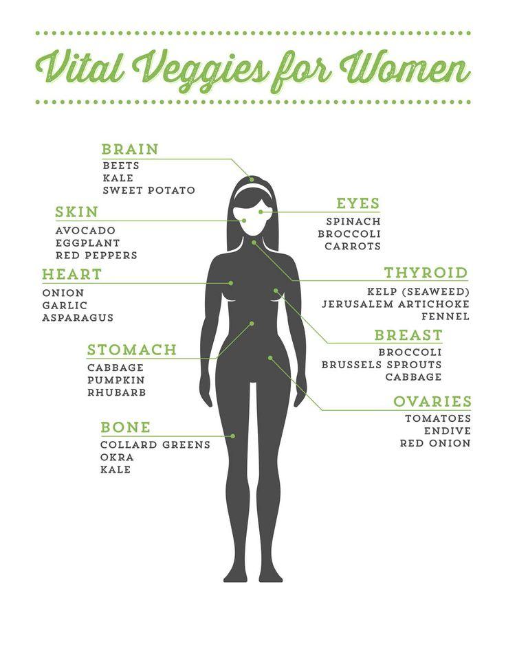 Vital Veggies For Women | Institute for Vibrant Living #VibrantLiving #WomensHealth