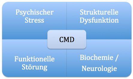 Ursachen Craniomandibuläre Dysfunktion