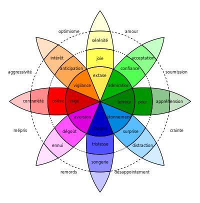 Émotion — Wikipédia_Roue des émotions de Robert Plutchik