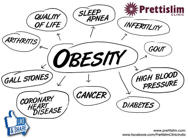#Obesity #health conditions-Prettislim Clinic