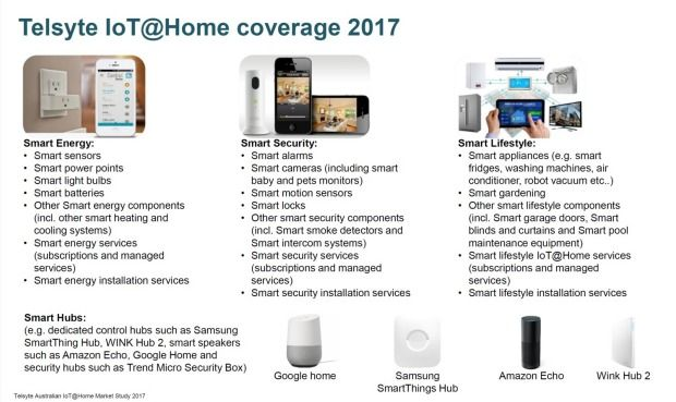 IoT devices can be used in a variety of areas in the home. Download the latest Hi-System and check it out! https://itunes.apple.com/au/app/hi-system/id1105239314?mt=8