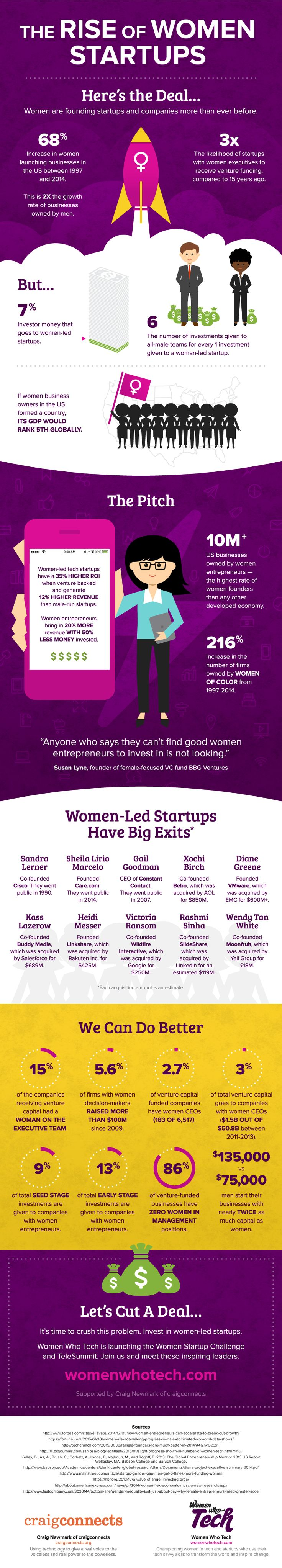 The Rise of Women Startups - Great Infographic from #WomenWhoTech