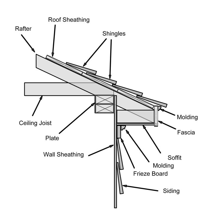 Roof Eave: MOULDING EAVE RETURN - Google Search