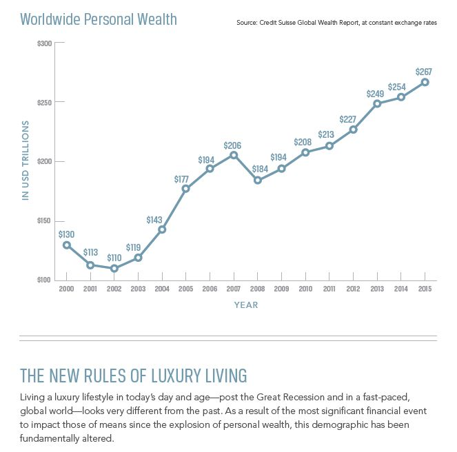 THE NEW RULES OF LUXURY LIVING : Living a luxury lifestyle in today's day and age—post the Great Recession and in a fast-paced,global world—looks very different from the past. As a result of the most significant financial event to impact those of means since the explosion of personal wealth, this demographic has been fundamentally altered.  #PalmBeachRealEstate #KevinMLeonard #LuxuryAgent #PalmBeach #LuxuryPortfolio