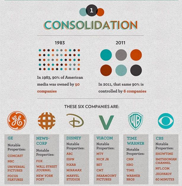 10 Corporations Control Almost Everything You Buy — This Chart Shows How - World Observer Online
