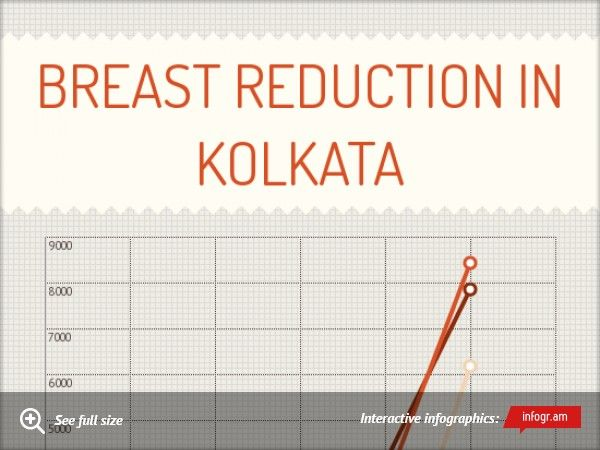 Infographic: Breast Reduction In Kolkata - click at  https://infogr.am/minakshi007_1402294079?src=web