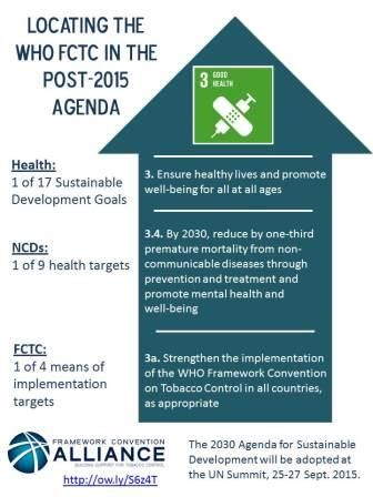 Tobacco control, specifically implementation of the WHO Framework Convention on Tobacco Control (FCTC) is included under Goal 3 of the Sustainable Development Goals (SDGs), the 'health goal'.