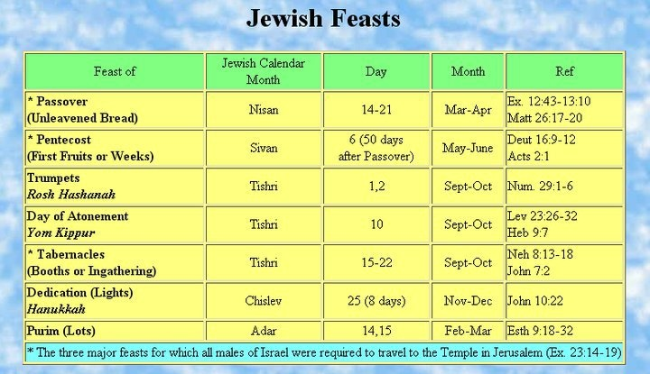 is rosh hashanah a day of rest