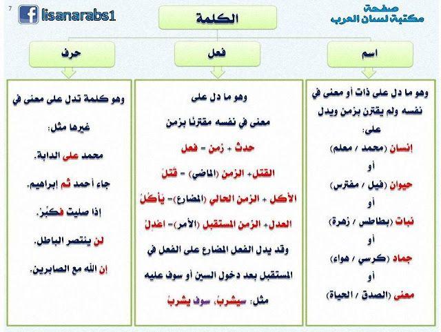 أقسام الكلمة الاسم والفعل والحرف شرح مبسط مع الأمثلة وتحميل Pdf Arabic Kids Learn Arabic Alphabet Learn Arabic Language