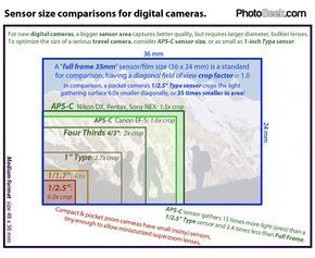 Compare digital camera sensor sizes overlaid together: full frame 35mm, APS-C (my sony ILCA-77M2), Micro Four Thirds, 1-inch, and more.
