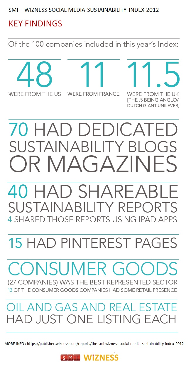 How many companies share their CSR reports using iPad apps?  Or write Sustainability blogs?    Find out in this infographic, and in the SMI - Wizness Social Media Sustainability Index 2012: https://publisher.wizness.com/reports/the-smi-wizness-social-media-sustainability-index-2012/overview/key-findings