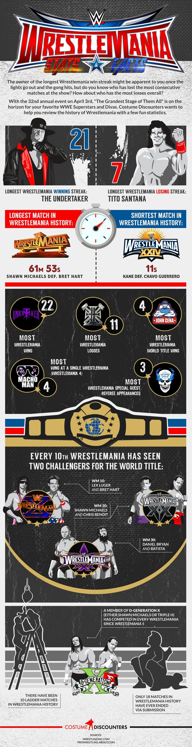 WWE WRESTLEMANIA FACTS AND STATS #wwe #wrestlemania
