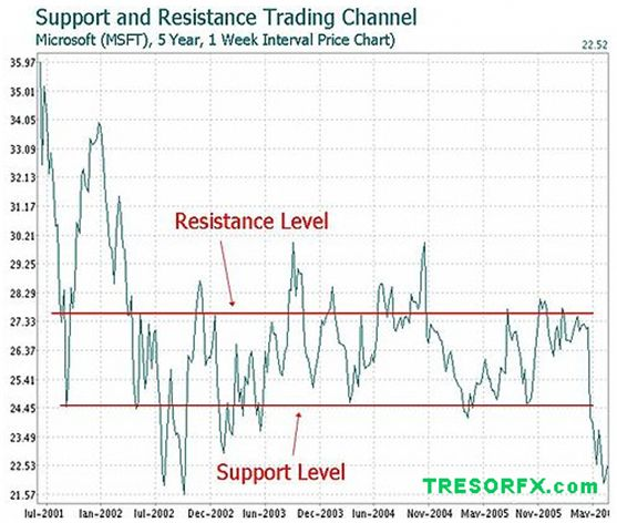 Support And Resistance Technical Analysis Forex Lesson Forex