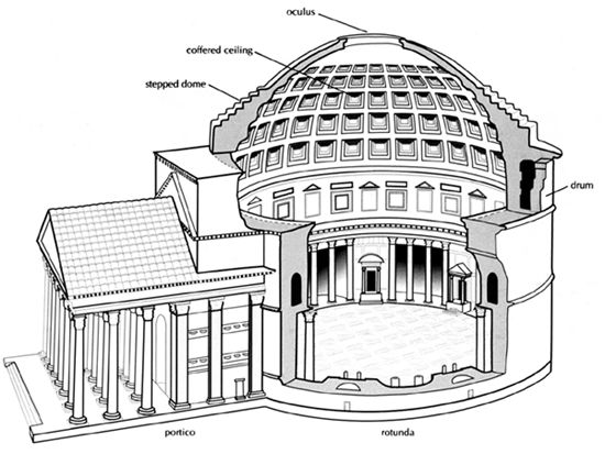 diagram of the  pantheon dome   rome
