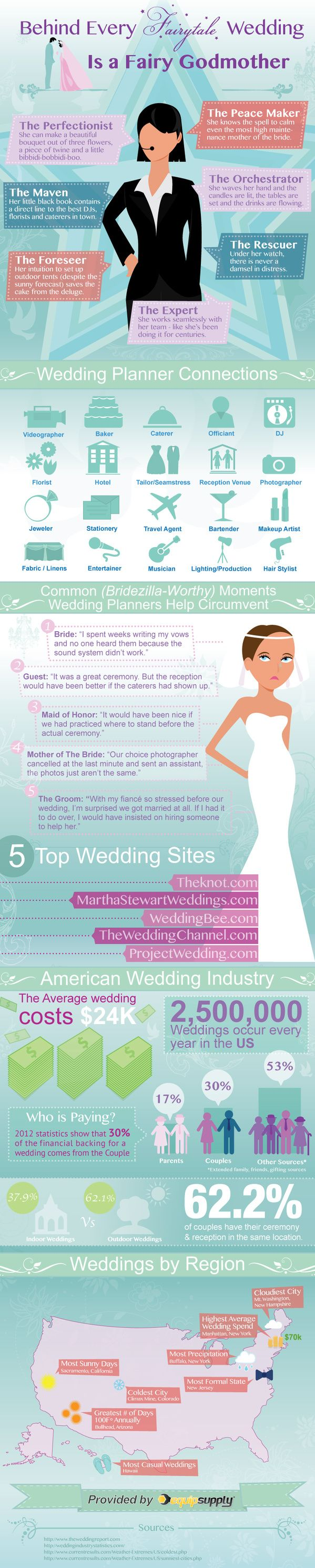 Best 25 Wedding planner jobs ideas on Pinterest Wedding