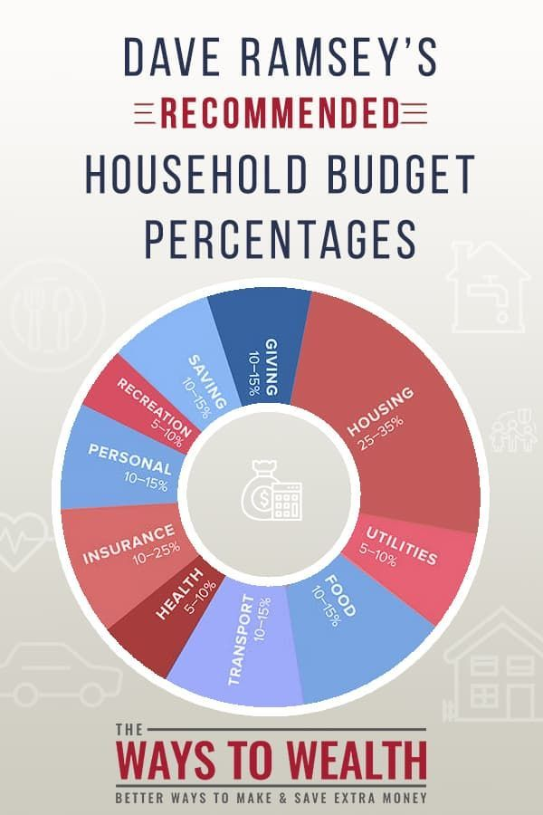 Dave Ramsey Recommended Household Budget Percentages How To