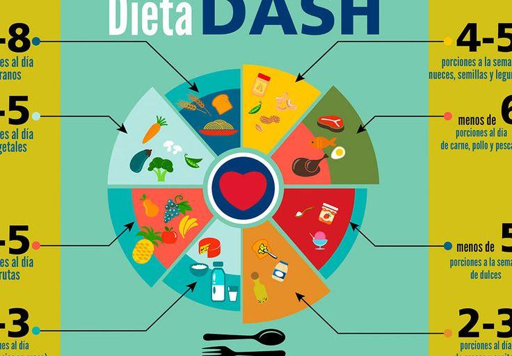 Descubre la mejor dieta para bajar de peso: Dieta Dash http://bit.ly/2uOLy51