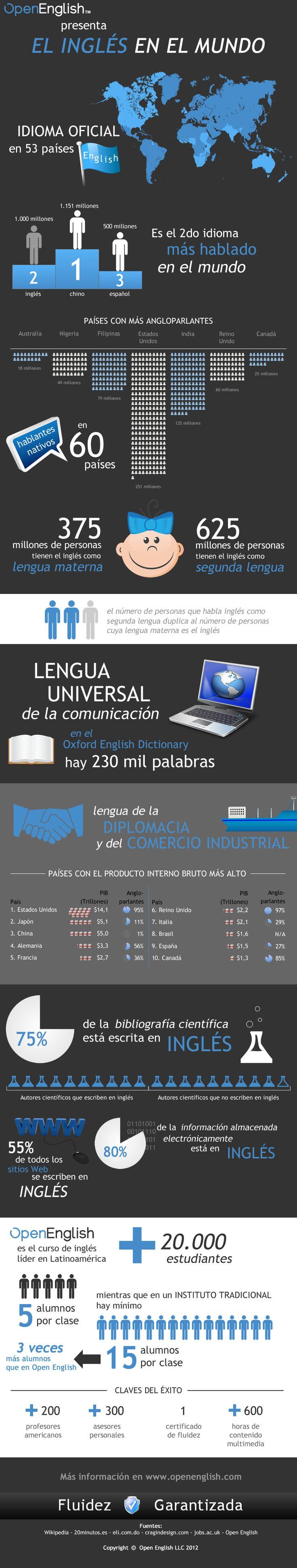 Aprende inglés: El inglés en el Mundo #infografia #infographic #education