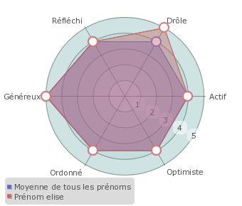 Elise : statistiques, origine et étymologie du prénom - Prénoms by Confidentielles